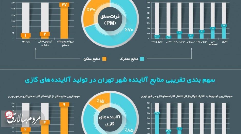 سهم خودروها از آلودگی هوای پایتخت چقدر است؟